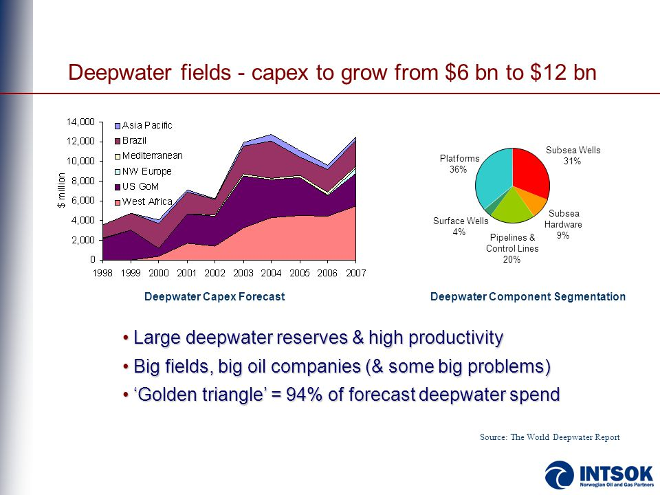 Deepwater fields - capex to grow from $6 bn to $12 bn