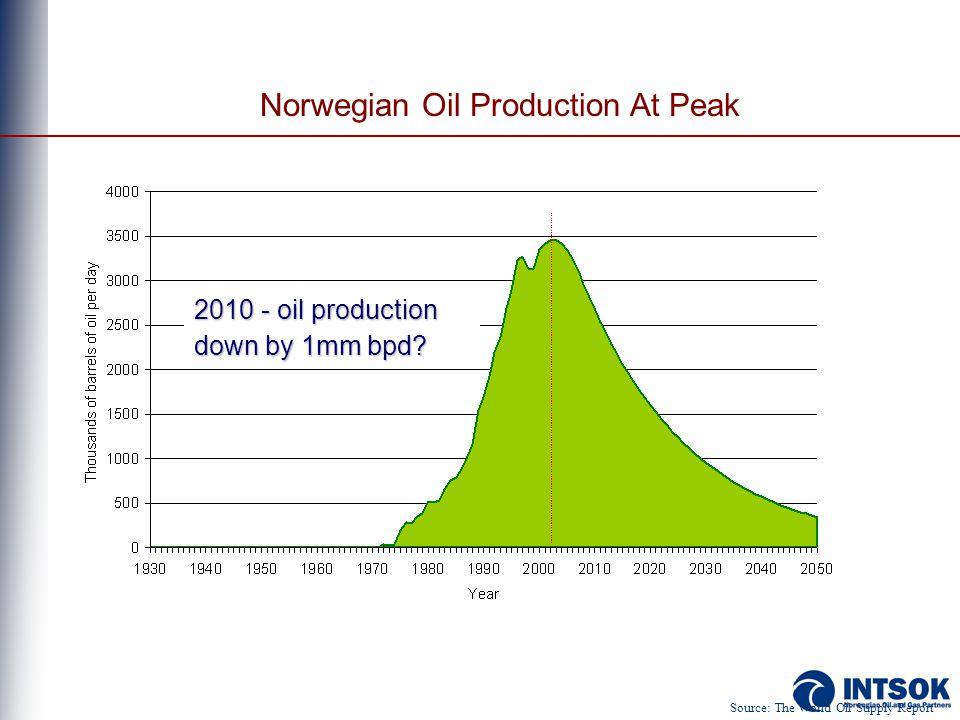 Norwegian Oil Production At Peak