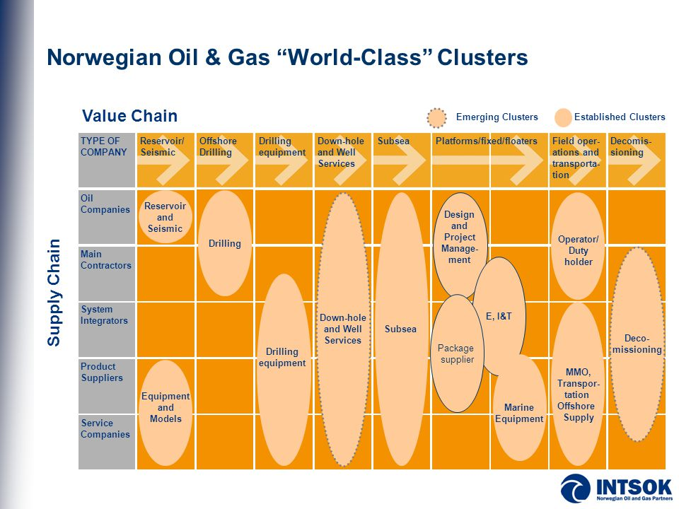 Norwegian Oil & Gas World-Class Clusters