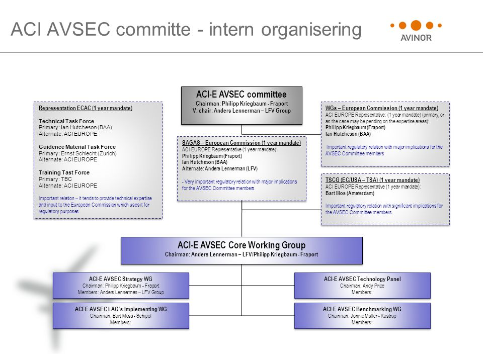 ACI AVSEC committe - intern organisering