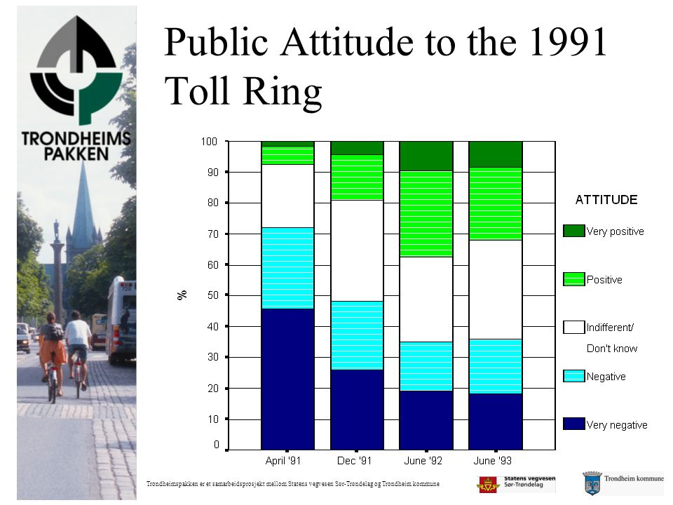 Public Attitude to the 1991 Toll Ring