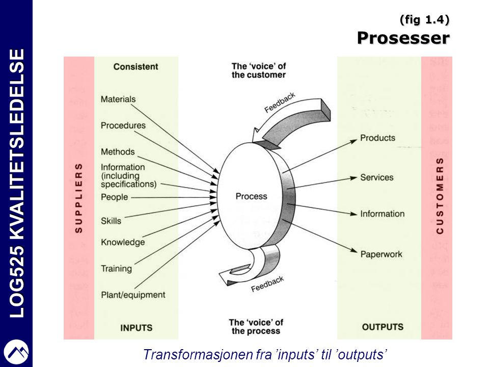 Transformasjonen fra 'inputs' til 'outputs'