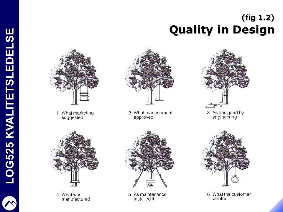 (fig 1.2) Quality in Design