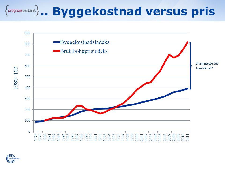 .. Byggekostnad versus pris