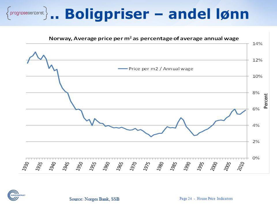 .. Boligpriser – andel lønn