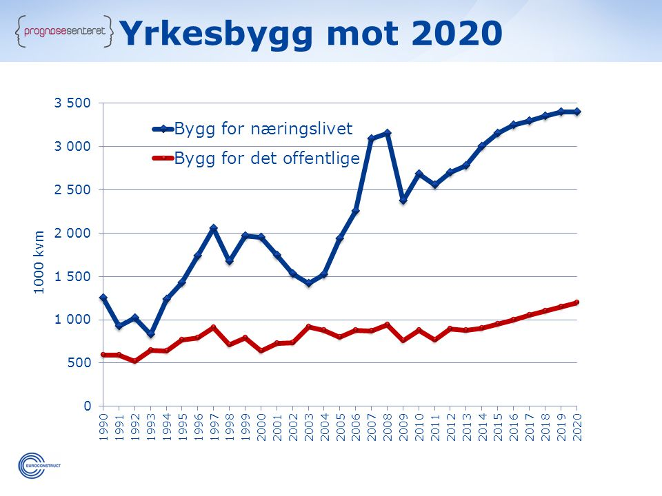 Yrkesbygg mot 2020