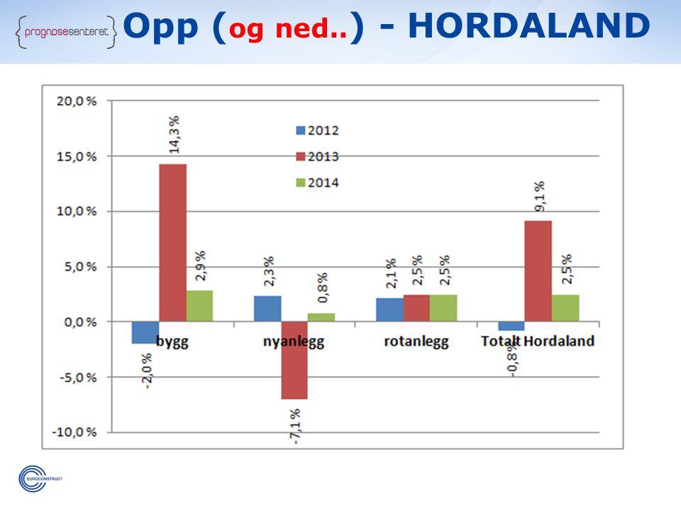 Opp (og ned..) - HORDALAND
