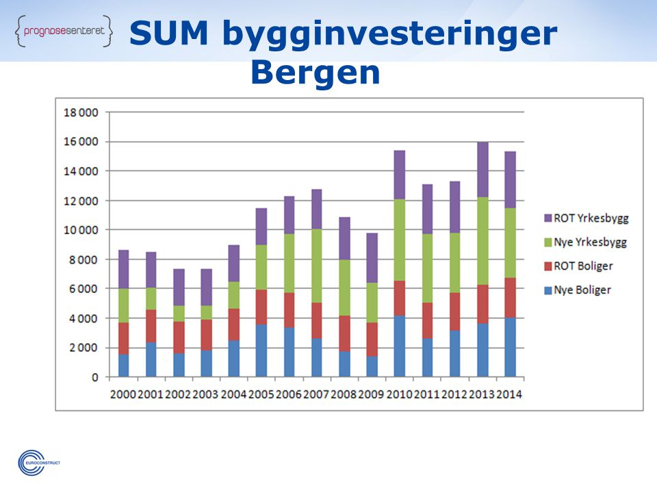 SUM bygginvesteringer