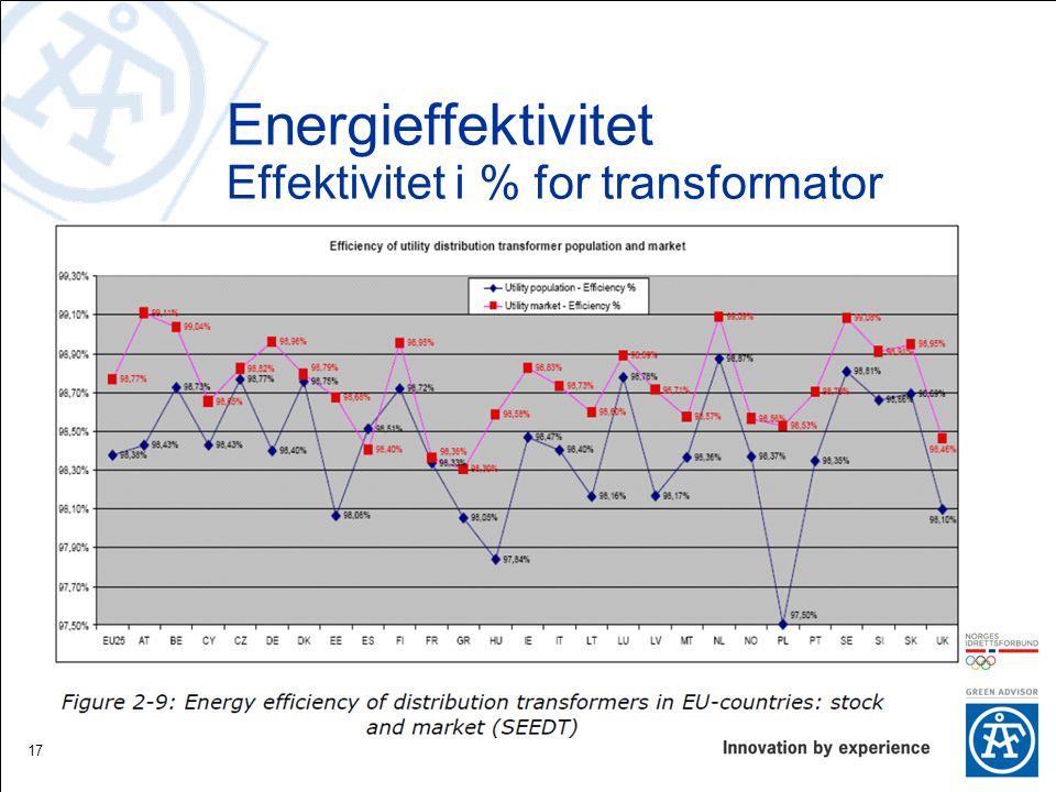Energieffektivitet Effektivitet i % for transformator