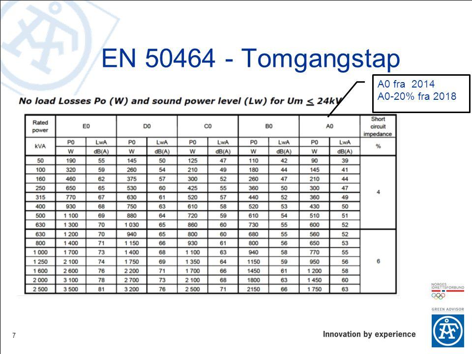 EN 50464 - Tomgangstap A0 fra 2014 A0-20% fra 2018