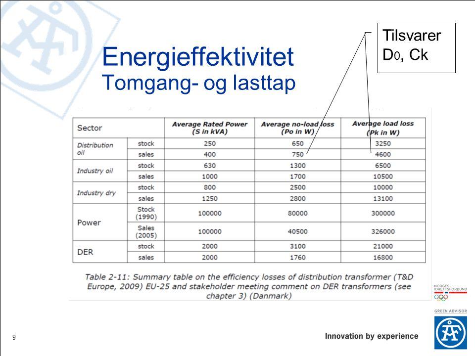 Energieffektivitet Tomgang- og lasttap