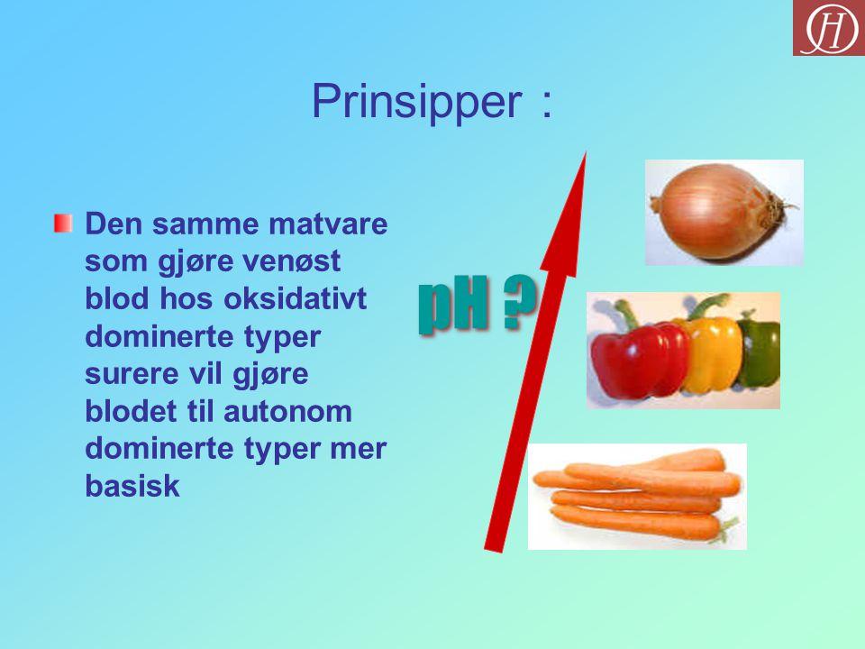 Prinsipper : pH