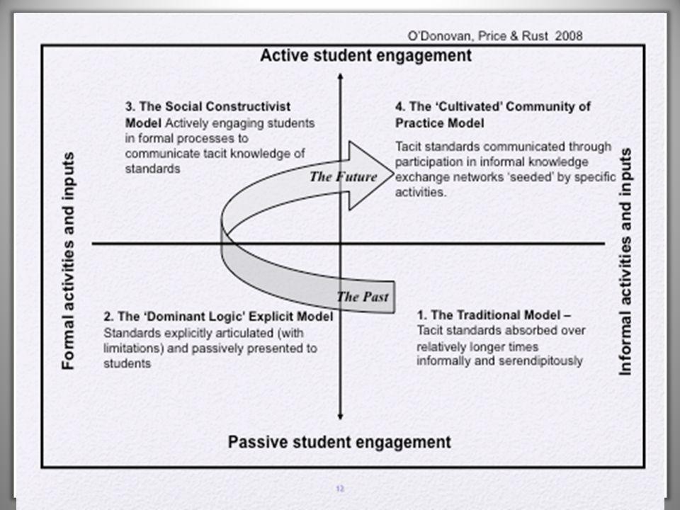 Vurderingsstandarder London School of Economics