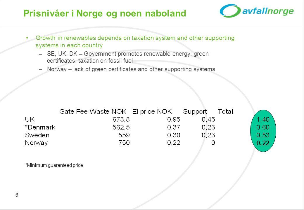 Prisnivåer i Norge og noen naboland