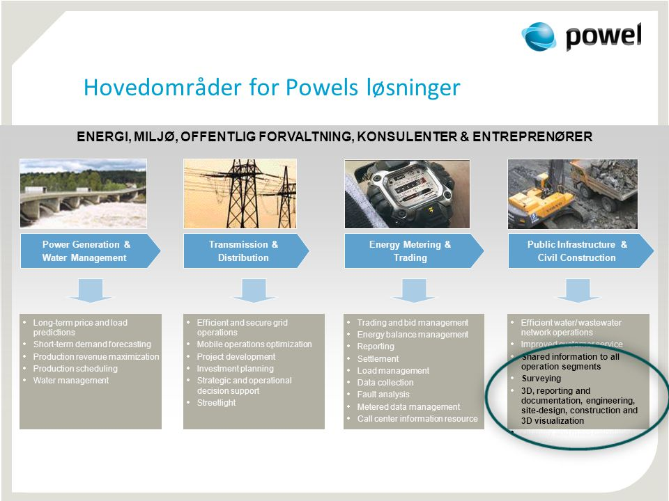 Hovedområder for Powels løsninger