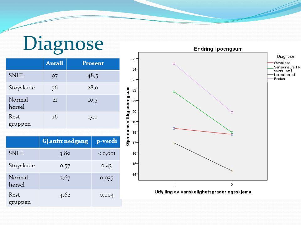 Diagnose Antall Prosent SNHL 97 48,5 Støyskade 56 28,0 Normal hørsel