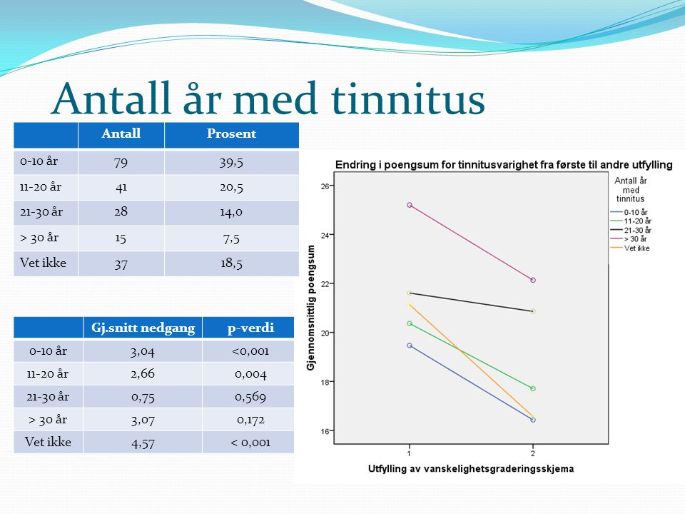 Antall år med tinnitus Antall Prosent 0-10 år 79 39,5 11-20 år 41 20,5