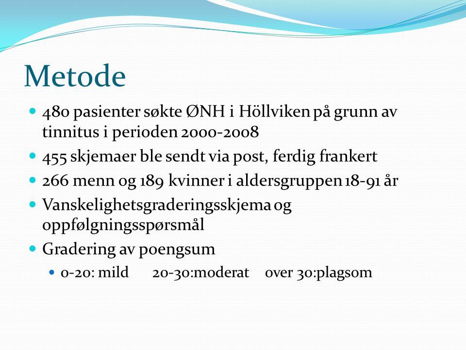 Metode 480 pasienter søkte ØNH i Höllviken på grunn av tinnitus i perioden 2000-2008. 455 skjemaer ble sendt via post, ferdig frankert.