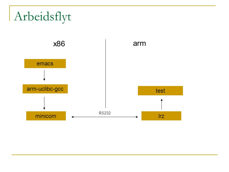 Arbeidsflyt x86 arm emacs arm-uclibc-gcc test RS232 minicom lrz