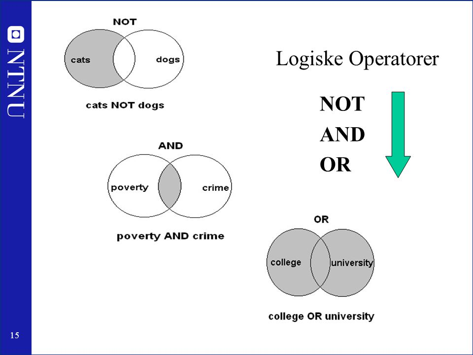 Logiske Operatorer NOT AND OR