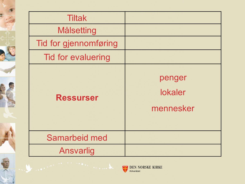 Tiltak Målsetting Tid for gjennomføring Tid for evaluering Ressurser