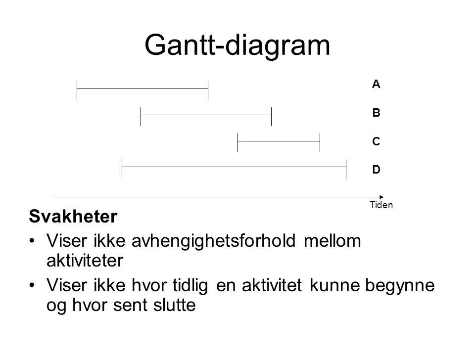 Gantt-diagram Svakheter
