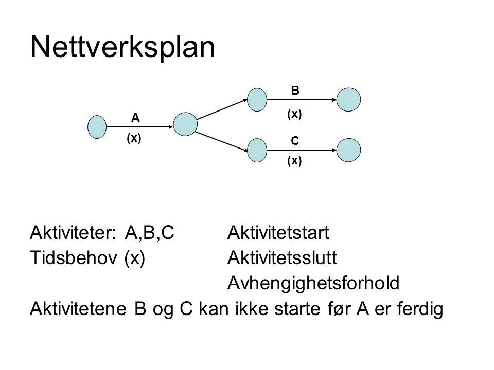 Nettverksplan Aktiviteter: A,B,C Aktivitetstart