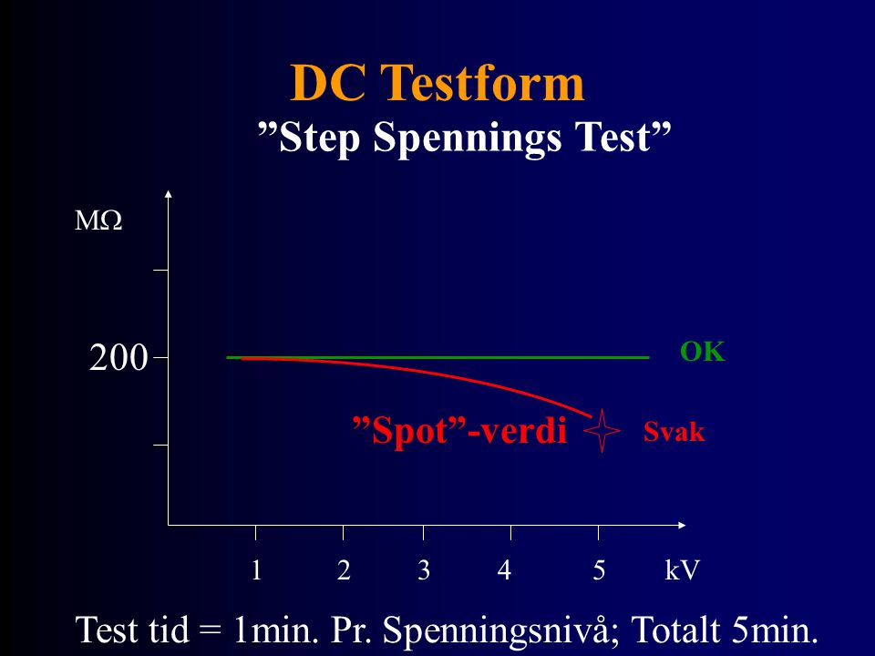 DC Testform Step Spennings Test 200 Spot -verdi