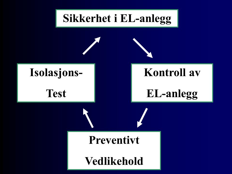 Sikkerhet i EL-anlegg Kontroll av EL-anlegg Isolasjons- Test Preventivt Vedlikehold