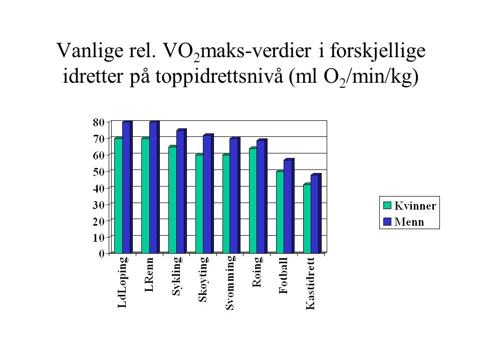 Vanlige rel. VO2maks-verdier i forskjellige idretter på toppidrettsnivå (ml O2/min/kg)