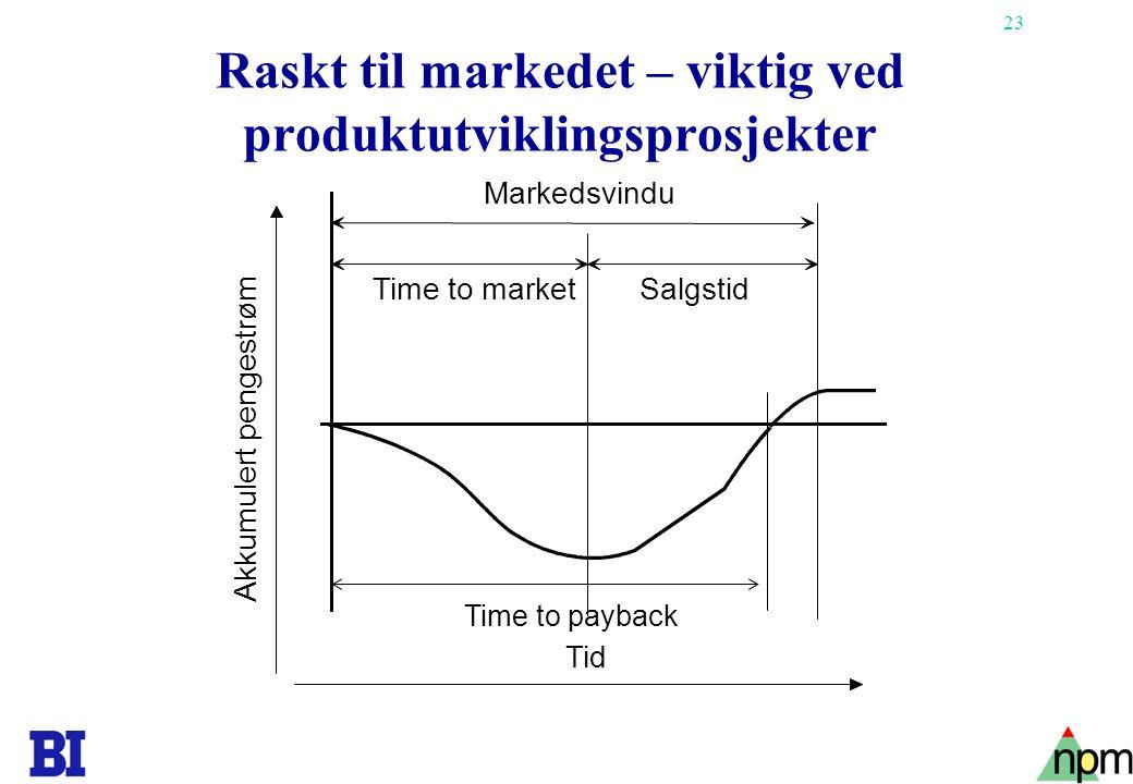 Raskt til markedet – viktig ved produktutviklingsprosjekter