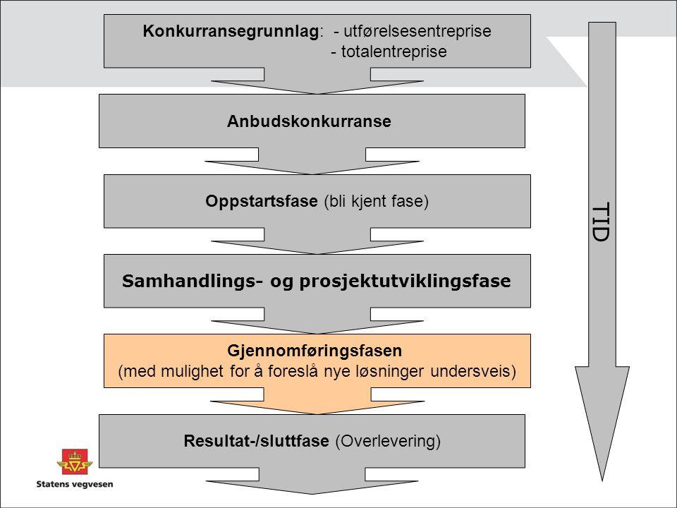 Samhandlings- og prosjektutviklingsfase