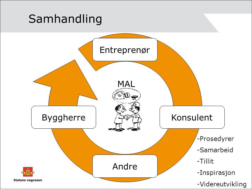 Samhandling Entreprenør MAL Byggherre Konsulent Andre Prosedyrer