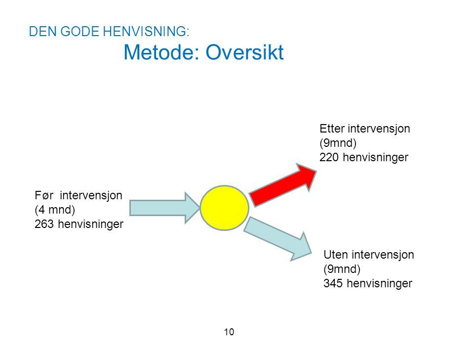 DEN GODE HENVISNING: Metode: Oversikt