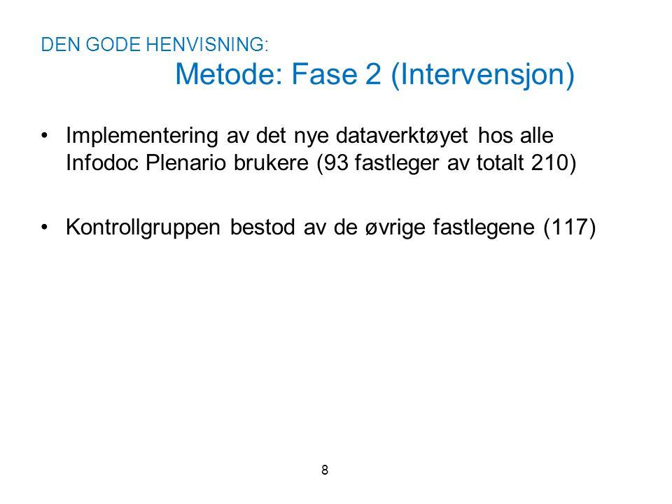 DEN GODE HENVISNING: Metode: Fase 2 (Intervensjon)
