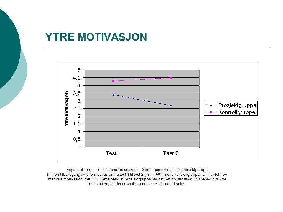 YTRE MOTIVASJON Figur 4, illustrerer resultatene fra analysen. Som figuren viser, har prosjektgruppa.