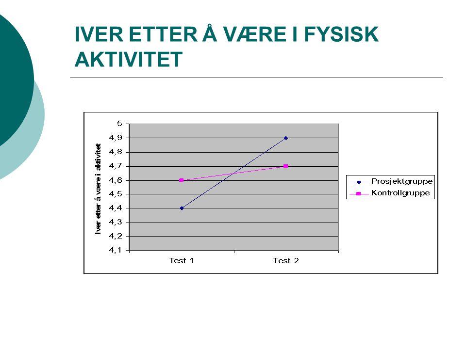 IVER ETTER Å VÆRE I FYSISK AKTIVITET