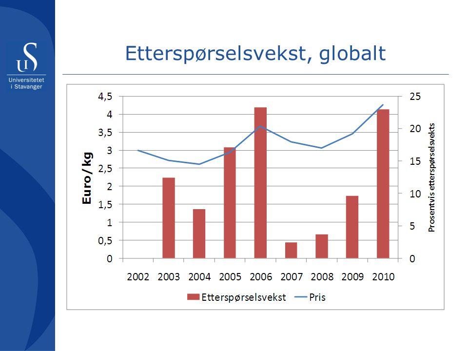 Etterspørselsvekst, globalt
