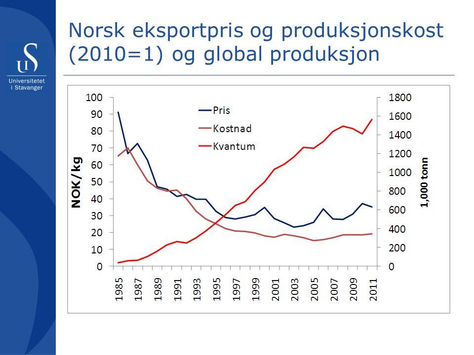 Norsk eksportpris og produksjonskost (2010=1) og global produksjon