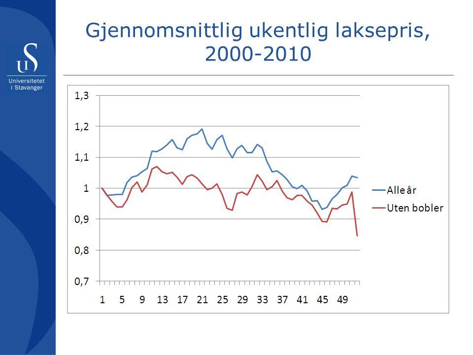 Gjennomsnittlig ukentlig laksepris, 2000-2010