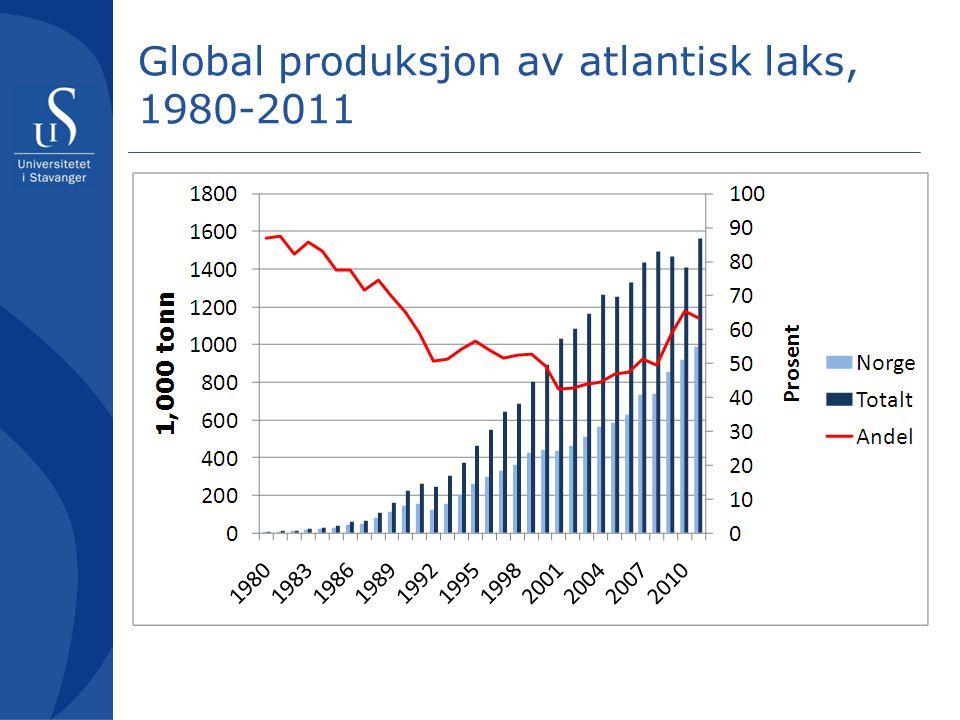 Global produksjon av atlantisk laks, 1980-2011