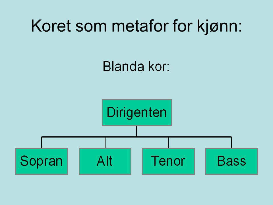 Koret som metafor for kjønn: