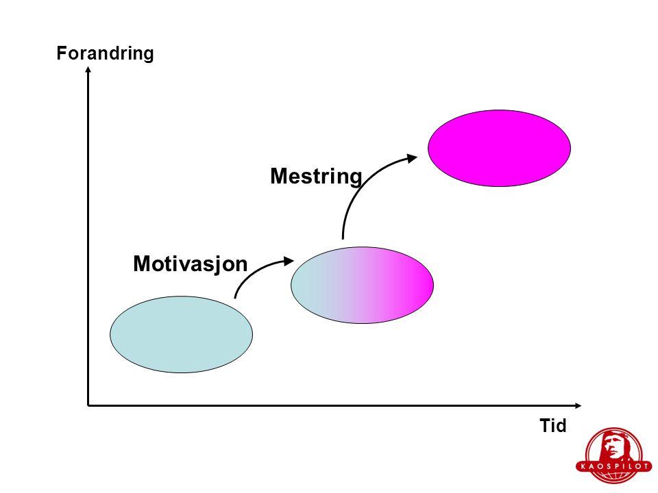 Forandring Mestring Motivasjon Tid