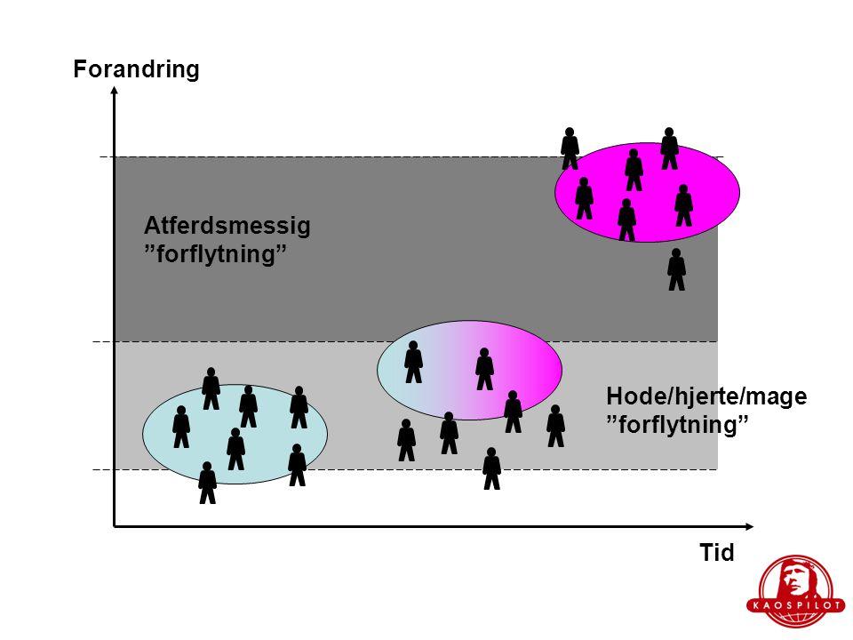 Forandring Atferdsmessig forflytning Hode/hjerte/mage forflytning Tid