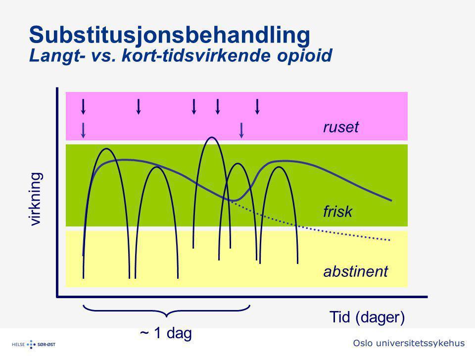 Substitusjonsbehandling Langt- vs. kort-tidsvirkende opioid