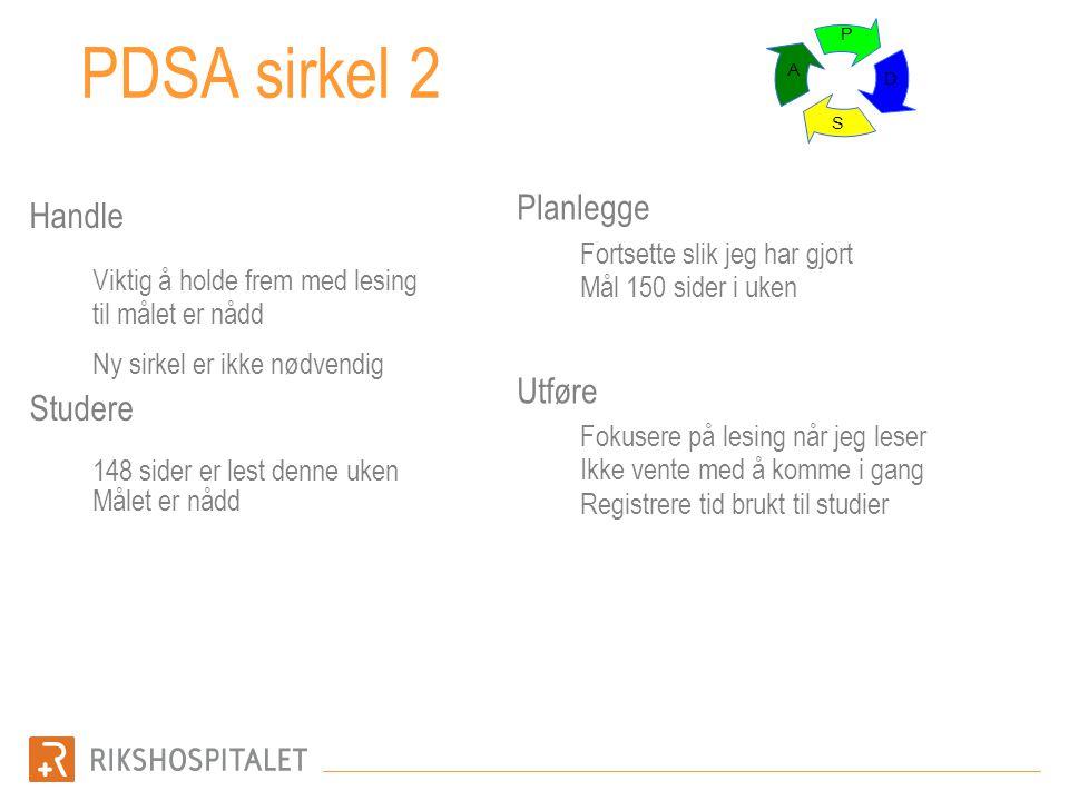 PDSA sirkel 2 Planlegge Handle Utføre Studere