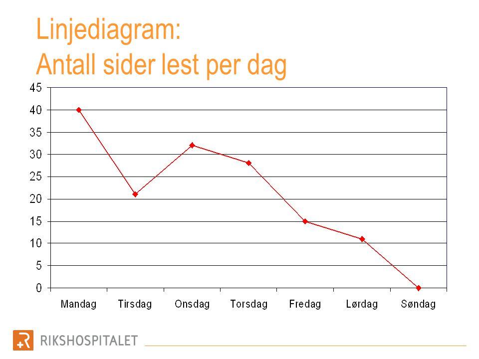 Linjediagram: Antall sider lest per dag