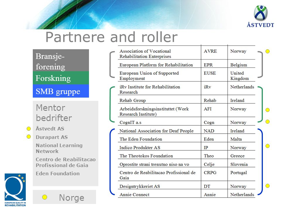 Partnere and roller Norge Bransje-forening Forskning SMB gruppe