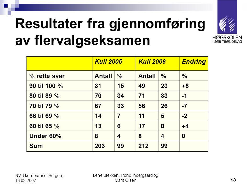 Resultater fra gjennomføring av flervalgseksamen