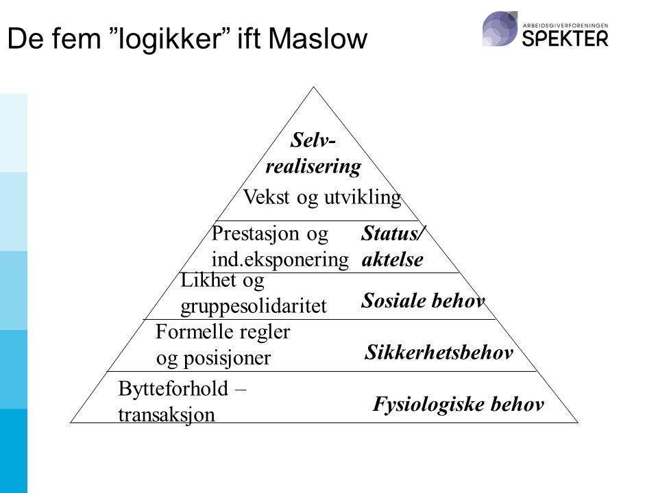 De fem logikker ift Maslow